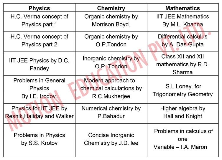 Iit jee mains preparation guide for jee main:physics/chemistry.