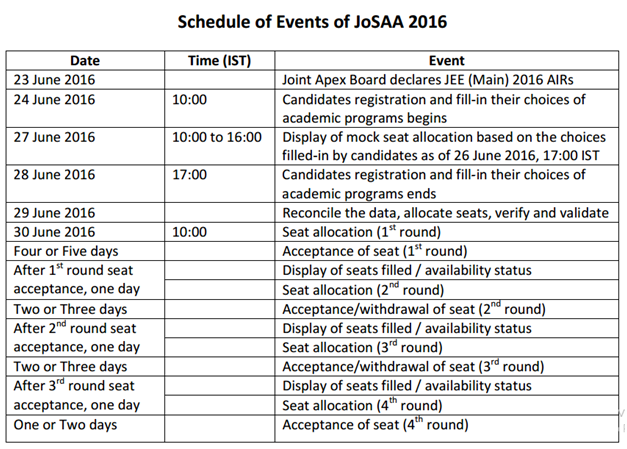 Schedule-of-Events-of-JoSAA 2016