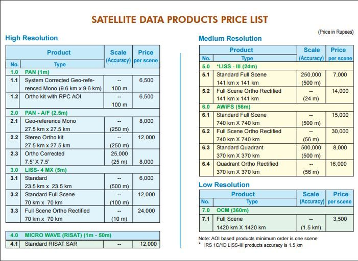 buy satellite data