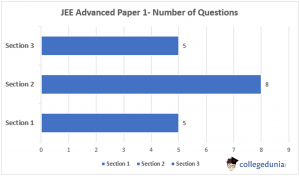 JEE Advanced Paper 1