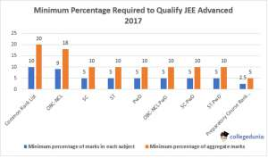 minimum percentage required to qualify JEE Advanced 2017